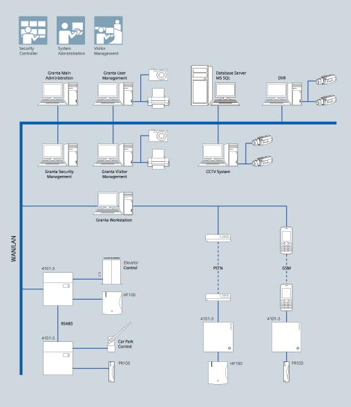 granta_system_architecture